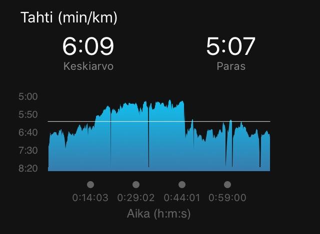 tempojuoksu maratonharjoittelu